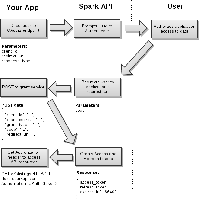 OAuth 2 Authentication - Spark